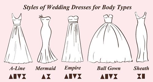 راهنمای انتخاب لباس برای فرم اندامهای مختلف
